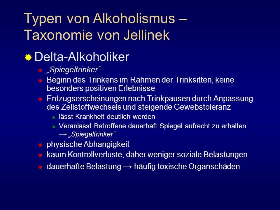 Typen von Alkoholismus – Taxonomie von Jellinek Delta-Alkoholiker Spiegeltrinker Beginn des Trinkens im Rahmen der Trinksitten, keine besonders positi