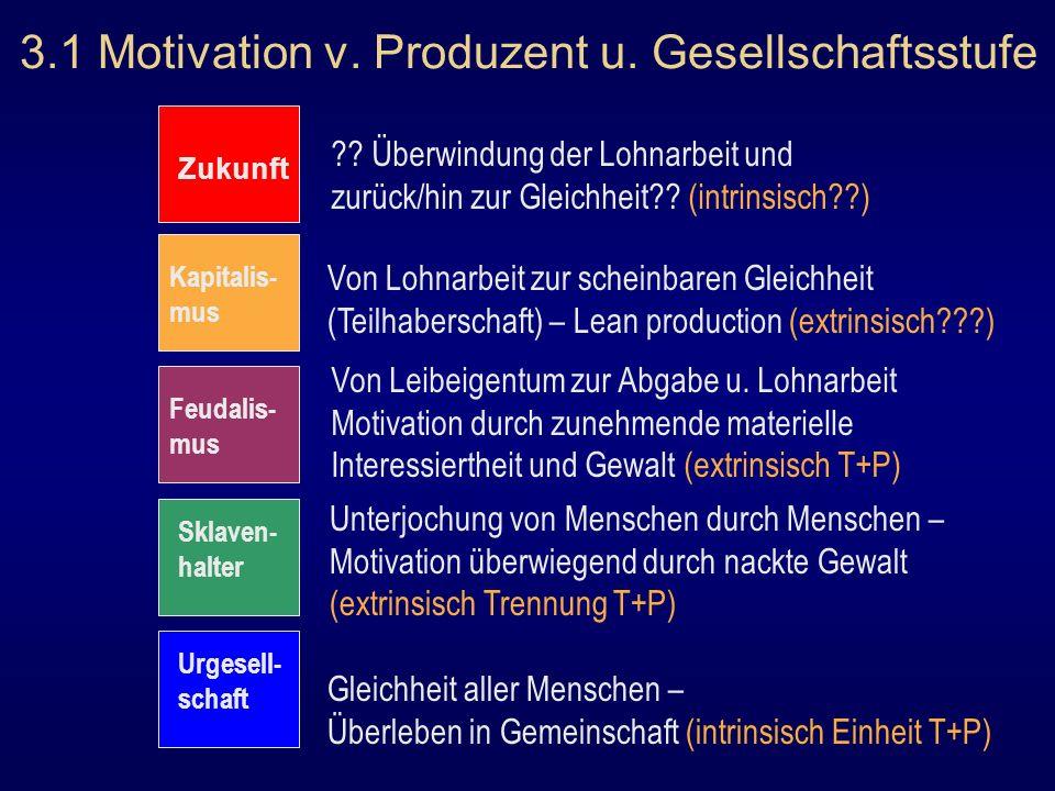 3.1 Motivation v. Produzent u. Gesellschaftsstufe Urgesell- schaft Sklaven- halter Feudalis- mus Kapitalis- mus Zukunft Gleichheit aller Menschen – Üb
