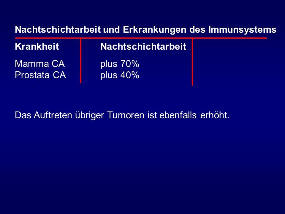 Nachtschichtarbeit und Erkrankungen des Immunsystems KrankheitNachtschichtarbeit Mamma CAplus 70% Prostata CA plus 40% Das Auftreten übriger Tumoren i