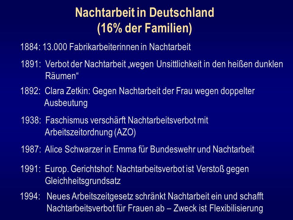 Nachtarbeit in Deutschland (16% der Familien) 1884: 13.000 Fabrikarbeiterinnen in Nachtarbeit 1891: Verbot der Nachtarbeit wegen Unsittlichkeit in den