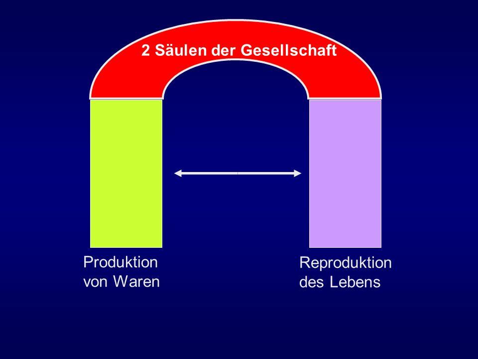 Produktion von Waren Reproduktion des Lebens 2 Säulen der Gesellschaft