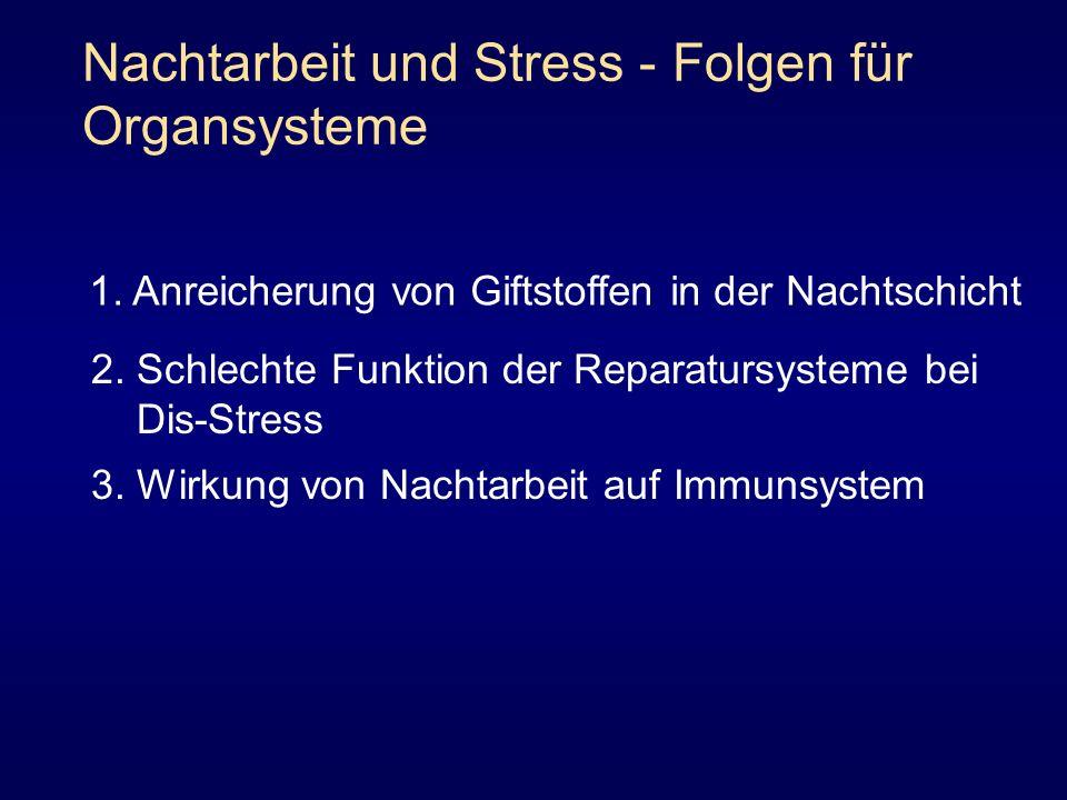 Nachtarbeit und Stress - Folgen für Organsysteme 1. Anreicherung von Giftstoffen in der Nachtschicht 3. Wirkung von Nachtarbeit auf Immunsystem 2. Sch