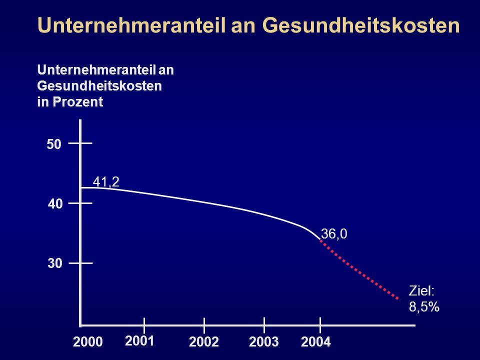 Unternehmeranteil an Gesundheitskosten Unternehmeranteil an Gesundheitskosten in Prozent 200020022003 2001 2004 30 40 50 41,2 36,0 Ziel: 8,5%