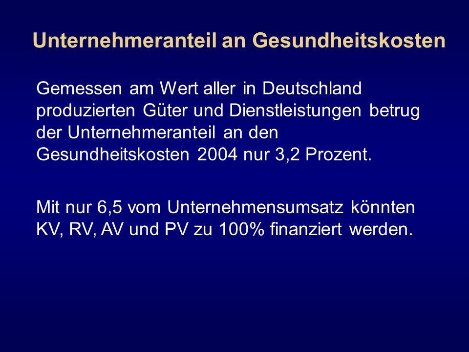 Unternehmeranteil an Gesundheitskosten Gemessen am Wert aller in Deutschland produzierten Güter und Dienstleistungen betrug der Unternehmeranteil an d