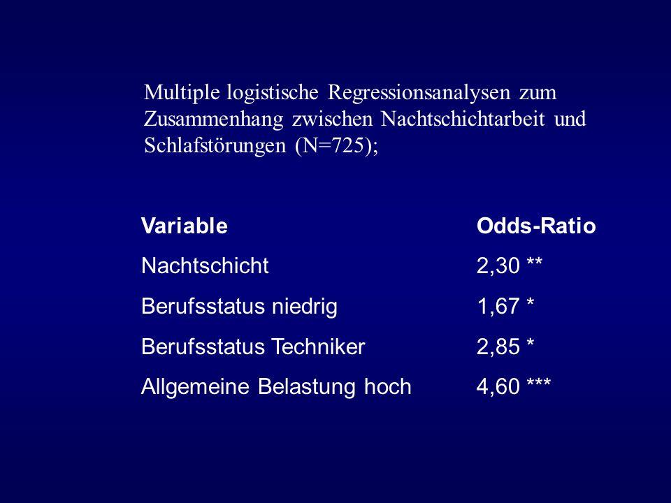 Multiple logistische Regressionsanalysen zum Zusammenhang zwischen Nachtschichtarbeit und Schlafstörungen (N=725); VariableOdds-Ratio Nachtschicht 2,3