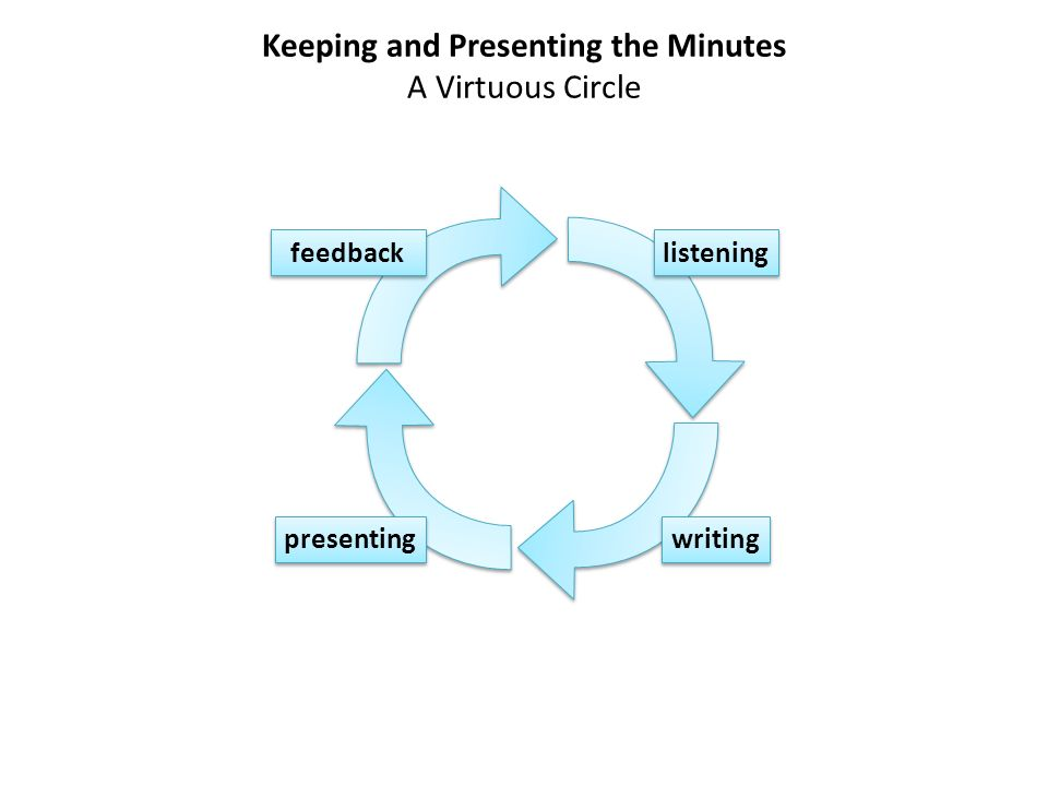 Keeping and Presenting the Minutes A Virtuous Circle listening writing presenting feedback