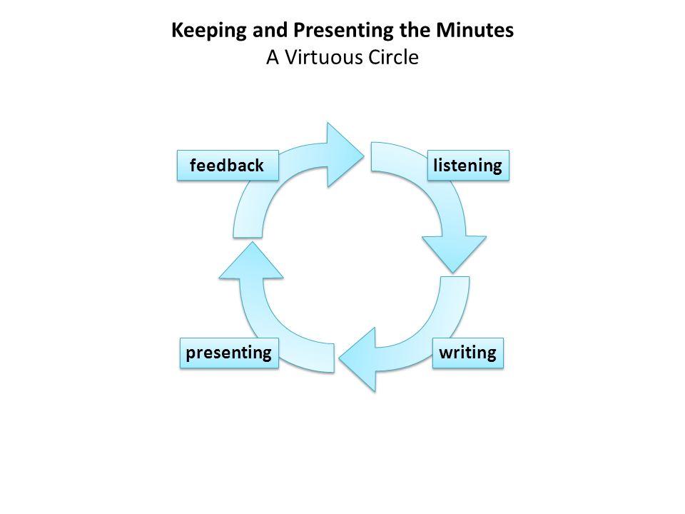Keeping and Presenting the Minutes A Virtuous Circle listening writing presenting feedback + note-taking (Standards 8) einfachere […] Informationen über ihnen vertraute Themen verstehen […] [Hören] sich Notizen machen während eines Vortrags oder bei Hörverstehensübungen verschiedene Verfahren verwenden, um Notizen von […] Hörtexten (cue words, signal words, qualifying words) anzufertigen.