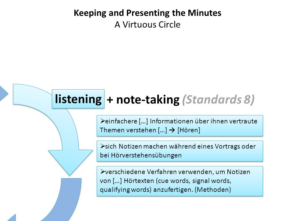 Keeping and Presenting the Minutes A Virtuous Circle listening writing presenting feedback + note-taking (Standards 8) einfachere […] Informationen üb