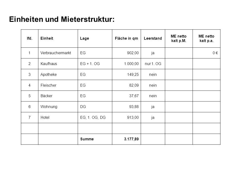 Einheiten und Mieterstruktur: lfd.EinheitLageFläche in qmLeerstand ME netto kalt p.M. ME netto kalt p.a. 1VerbrauchermarktEG902,00ja0 2KaufhausEG + 1.
