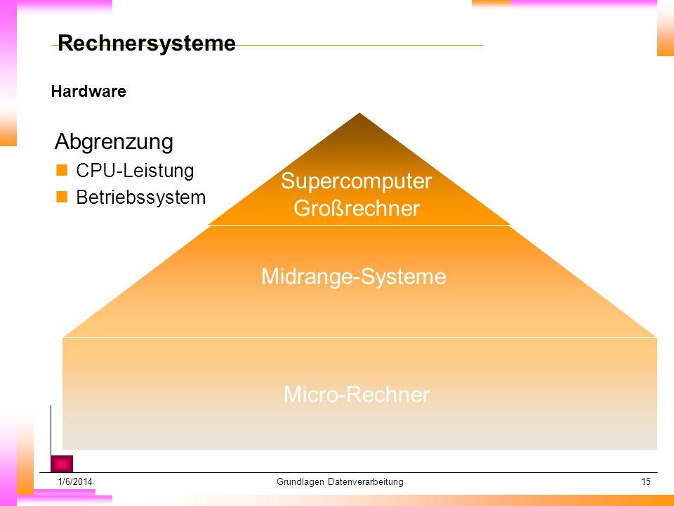 1/6/2014Grundlagen Datenverarbeitung15 Hardware Datum muß kopiert werden Subheadline muß kopiert werden Rechnersysteme Abgrenzung nCPU-Leistung nBetriebssystem Supercomputer Großrechner Midrange-Systeme Micro-Rechner