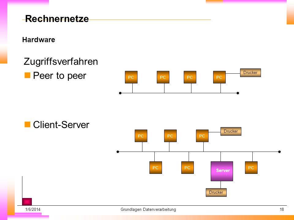 1/6/2014Grundlagen Datenverarbeitung18 Hardware Datum muß kopiert werden Subheadline muß kopiert werden Rechnernetze Zugriffsverfahren nPeer to peer nClient-Server PC Drucker PC Drucker Server Drucker