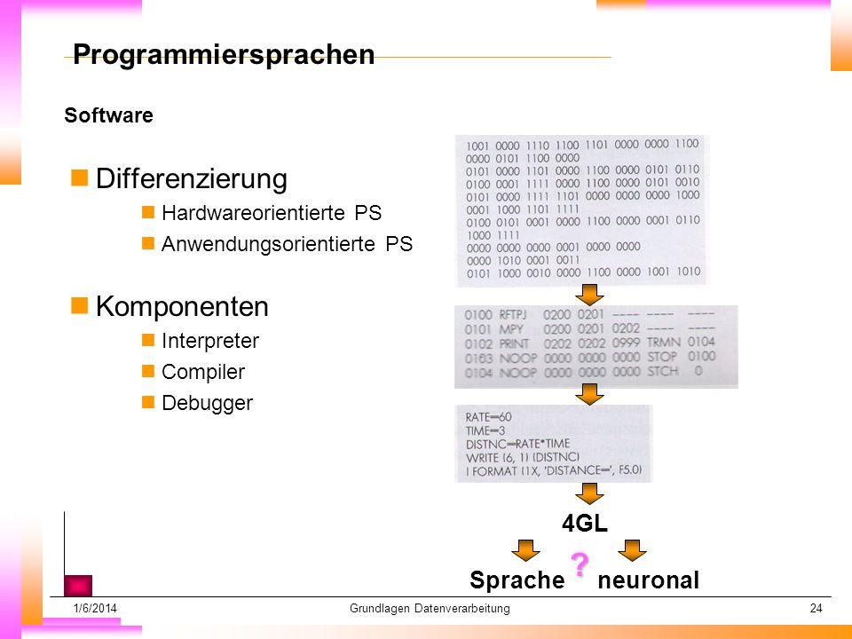1/6/2014Grundlagen Datenverarbeitung24 Software Datum muß kopiert werden Subheadline muß kopiert werden Programmiersprachen nDifferenzierung nHardwareorientierte PS nAnwendungsorientierte PS nKomponenten nInterpreter nCompiler nDebugger 4GL Spracheneuronal ?