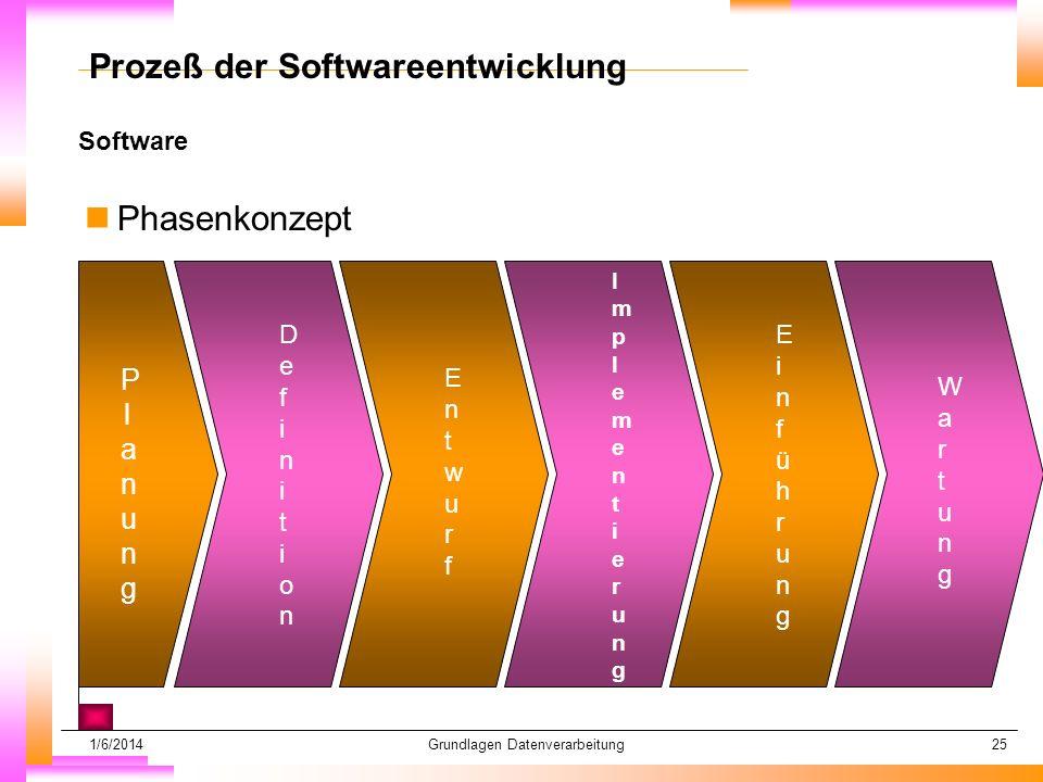 1/6/2014Grundlagen Datenverarbeitung25 Software Datum muß kopiert werden Subheadline muß kopiert werden Prozeß der Softwareentwicklung nPhasenkonzept PlanungPlanung DefinitionDefinition EntwurfEntwurf ImplementierungImplementierung EinführungEinführung WartungWartung