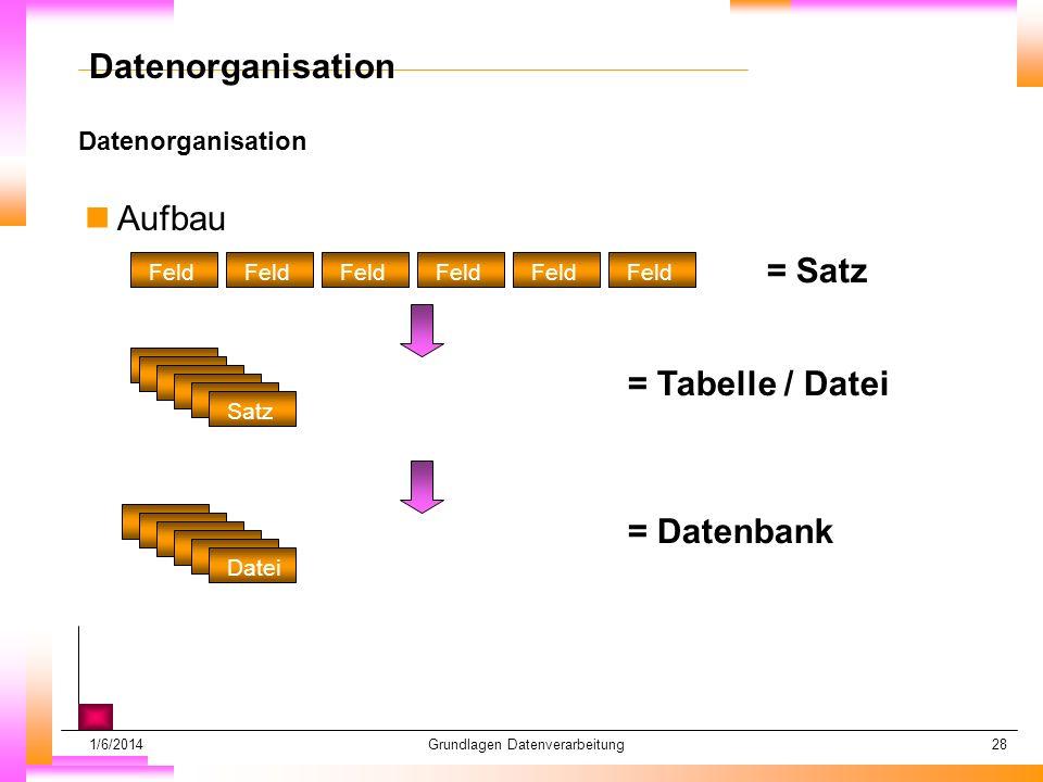 1/6/2014Grundlagen Datenverarbeitung28 Datenorganisation Datum muß kopiert werden Subheadline muß kopiert werden Datenorganisation nAufbau Feld = Satz Satz = Tabelle / Datei Datei = Datenbank