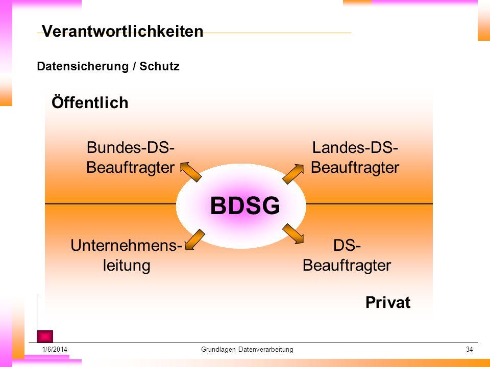 1/6/2014Grundlagen Datenverarbeitung34 Datensicherung / Schutz Datum muß kopiert werden Subheadline muß kopiert werden Verantwortlichkeiten BDSG Öffentlich Privat Unternehmens- leitung DS- Beauftragter Bundes-DS- Beauftragter Landes-DS- Beauftragter