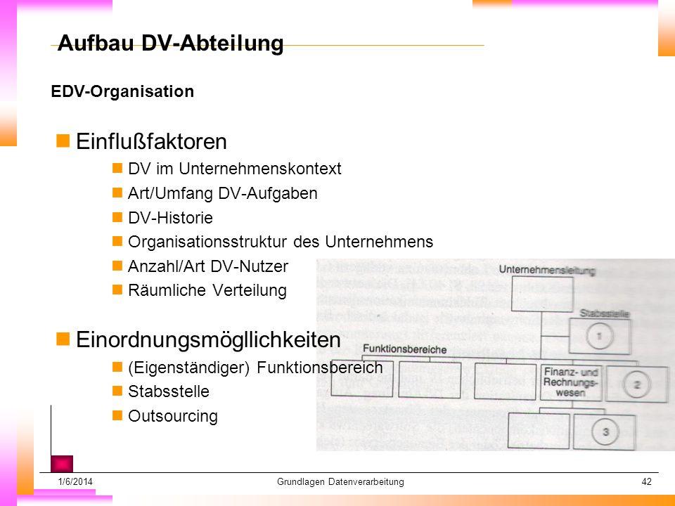 1/6/2014Grundlagen Datenverarbeitung42 EDV-Organisation Datum muß kopiert werden Subheadline muß kopiert werden Aufbau DV-Abteilung nEinflußfaktoren nDV im Unternehmenskontext nArt/Umfang DV-Aufgaben nDV-Historie nOrganisationsstruktur des Unternehmens nAnzahl/Art DV-Nutzer nRäumliche Verteilung nEinordnungsmögllichkeiten n(Eigenständiger) Funktionsbereich nStabsstelle nOutsourcing
