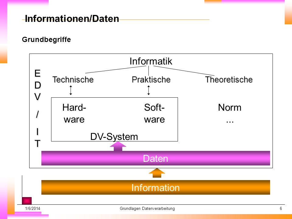 1/6/2014Grundlagen Datenverarbeitung6 Grundbegriffe Datum muß kopiert werden Subheadline muß kopiert werden Informationen/Daten Information Daten EDVEDV//ITITEDVEDV//ITIT/ Informatik TechnischePraktischeTheoretische Hard- ware Norm...