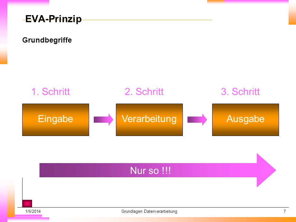1/6/2014Grundlagen Datenverarbeitung7 Grundbegriffe Datum muß kopiert werden Subheadline muß kopiert werden EVA-Prinzip 1.
