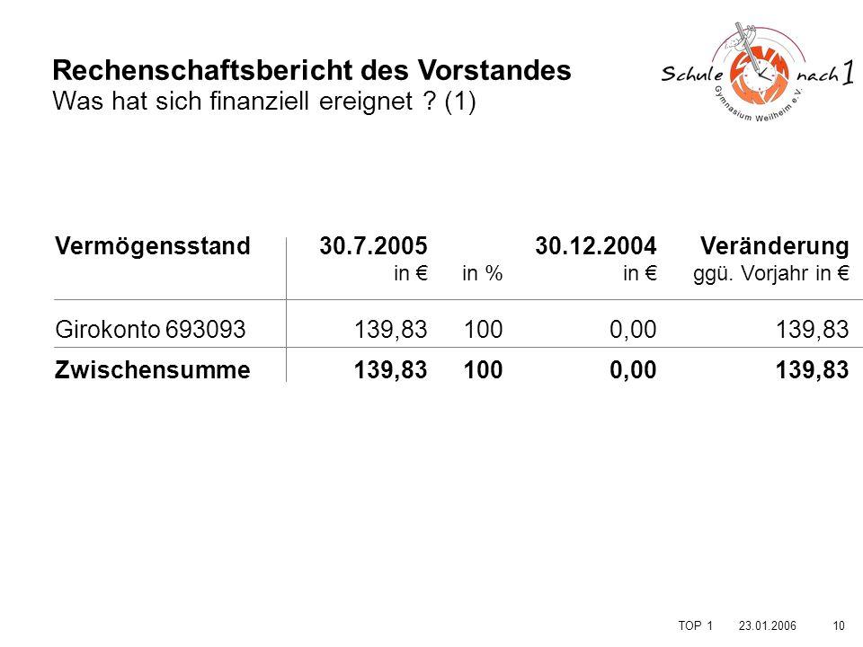 1023.01.2006 TOP 1 Rechenschaftsbericht des Vorstandes Was hat sich finanziell ereignet ? (1) Vermögensstand. Girokonto 693093 Zwischensumme in % 100