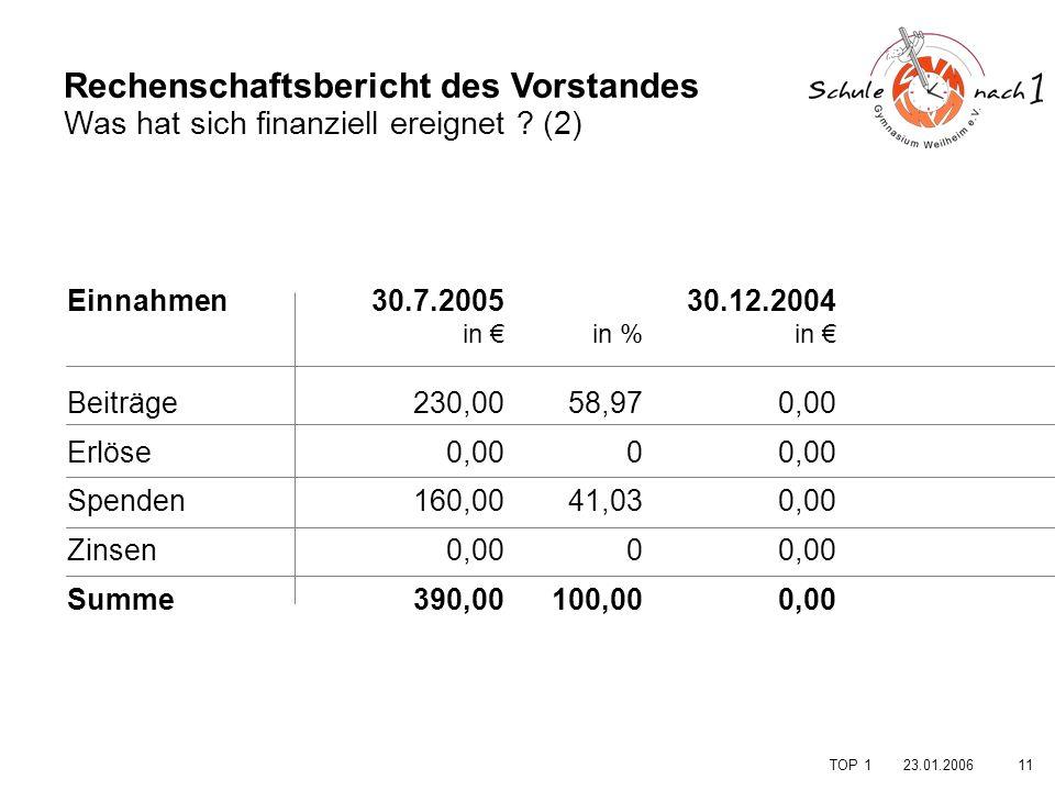 1123.01.2006 TOP 1 Rechenschaftsbericht des Vorstandes Was hat sich finanziell ereignet ? (2) Einnahmen. Beiträge Erlöse Spenden Zinsen Summe in % 58,