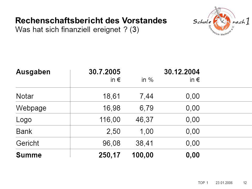 1223.01.2006 TOP 1 Rechenschaftsbericht des Vorstandes Was hat sich finanziell ereignet ? (3) Ausgaben. Notar Webpage Logo Bank Gericht Summe in % 7,4