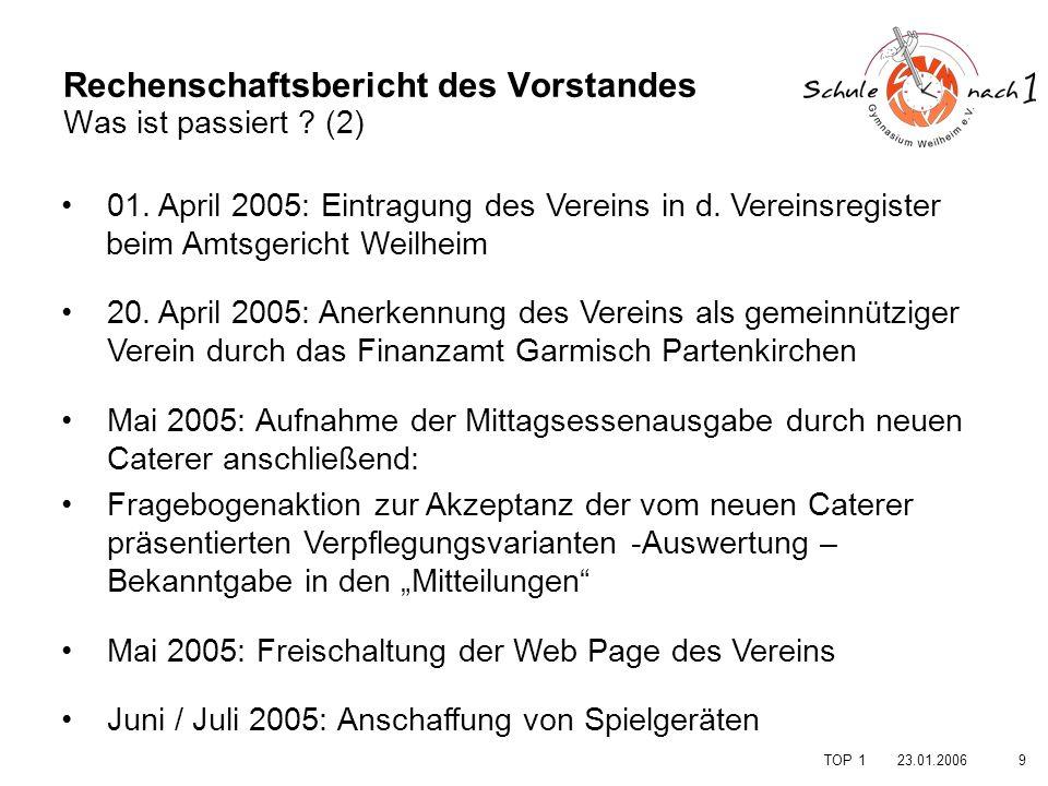 1023.01.2006 TOP 1 Rechenschaftsbericht des Vorstandes Was hat sich finanziell ereignet .