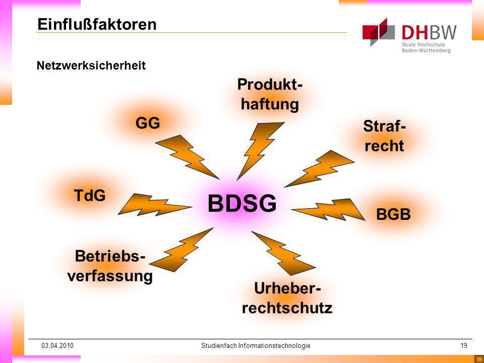 03.04.2010Studienfach Informationstechnologie19 Netzwerksicherheit Einflußfaktoren BDSG GG Produkt- haftung Betriebs- verfassung Urheber- rechtschutz