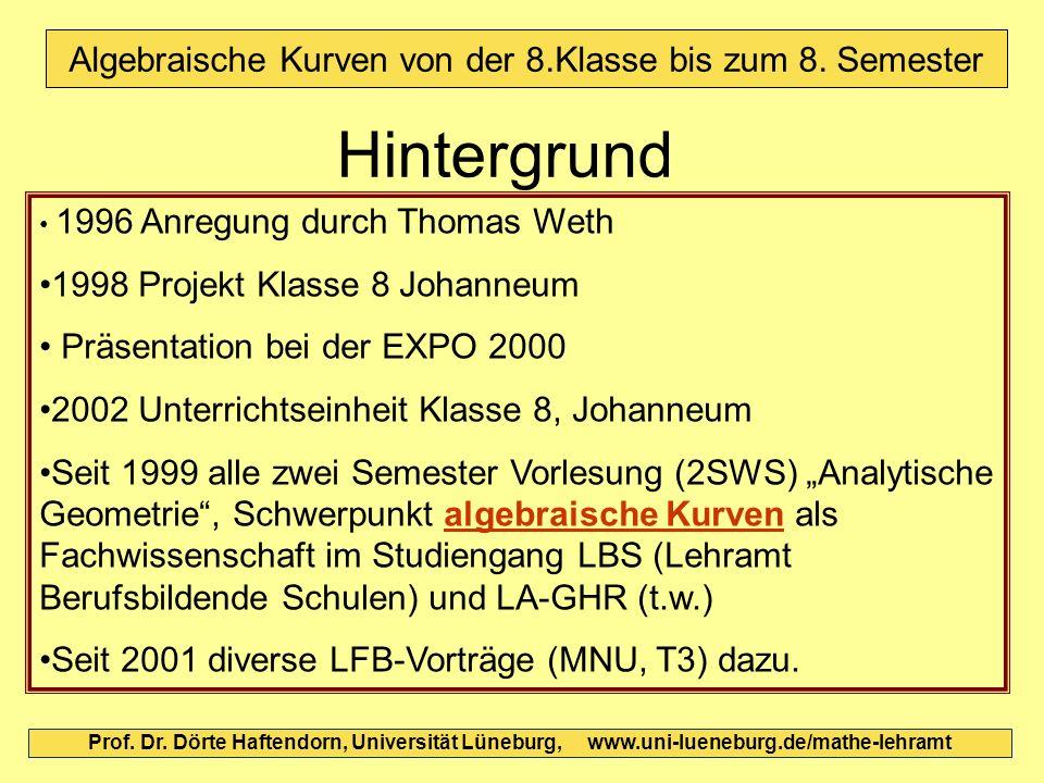 Algebraische Kurven von der 8.Klasse bis zum 8. Semester Hintergrund 1996 Anregung durch Thomas Weth 1998 Projekt Klasse 8 Johanneum Präsentation bei