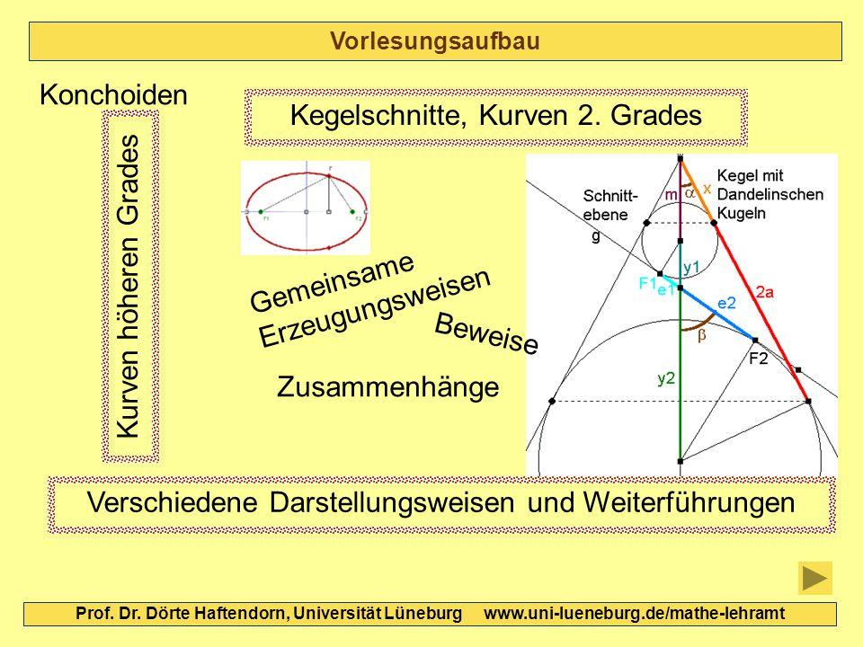 Vorlesungsaufbau Prof. Dr. Dörte Haftendorn, Universität Lüneburg www.uni-lueneburg.de/mathe-lehramt Konchoiden Kegelschnitte, Kurven 2. Grades Gemein