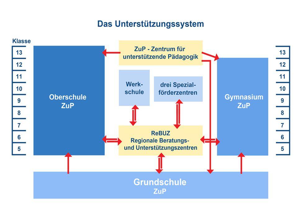 Organisatorische Standards Inklusion in der Sek.I Jede Oberschule wird ZuP kleine Klassen (17+5) : - 22 Schüler Förderschüler pro Klasse: - 5 personelle Ressource: - 15 Std.