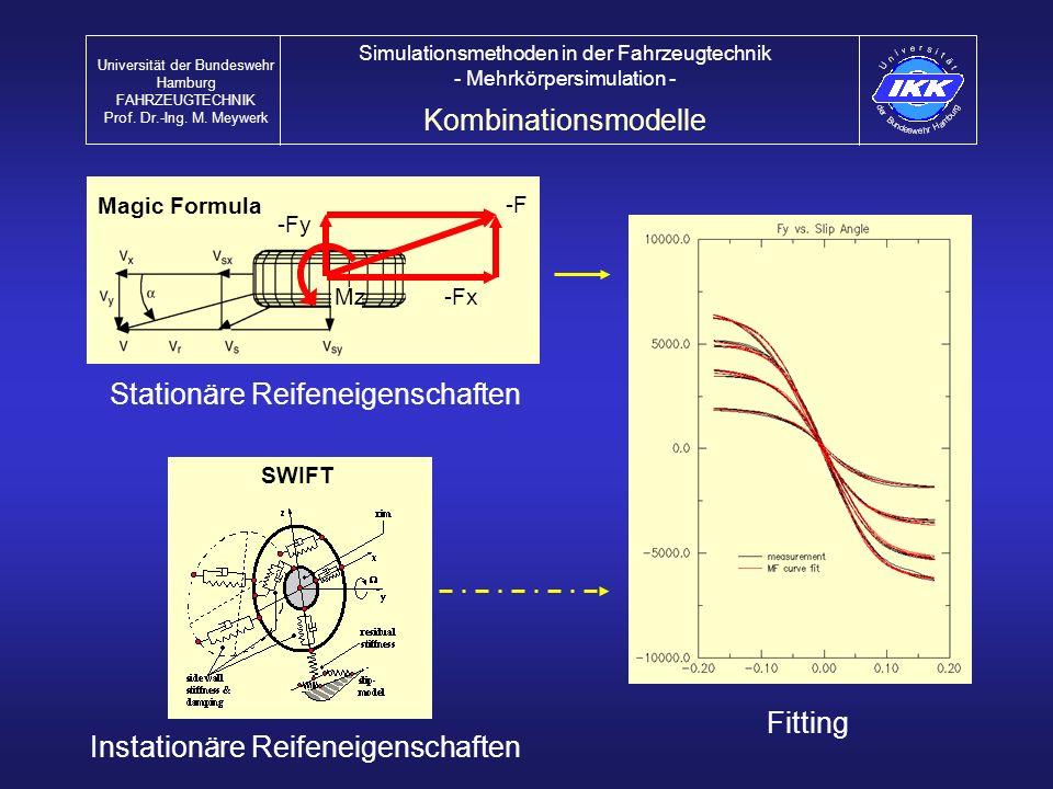 Magic Formula -Fy -Fx Mz -F Stationäre Reifeneigenschaften SWIFT Instationäre Reifeneigenschaften Fitting Kombinationsmodelle Universität der Bundeswe