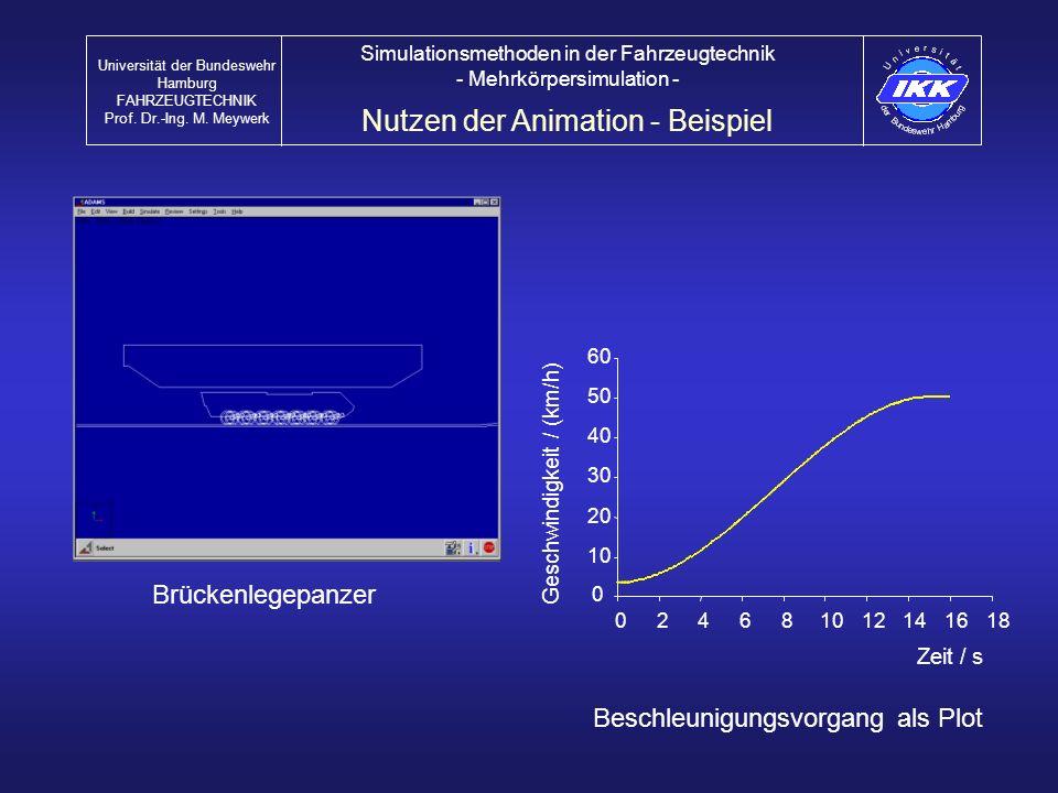 Nutzen der Animation - Beispiel Universität der Bundeswehr Hamburg FAHRZEUGTECHNIK Prof. Dr.-Ing. M. Meywerk Simulationsmethoden in der Fahrzeugtechni