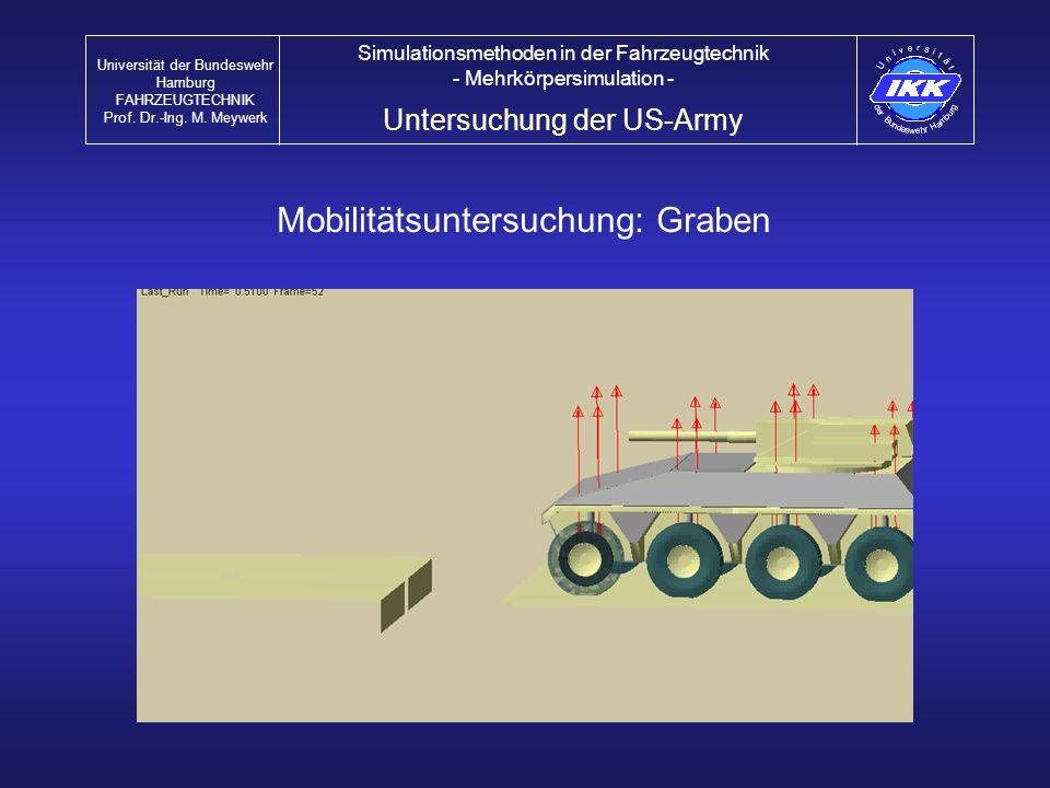 Mobilitätsuntersuchung: Graben Untersuchung der US-Army Universität der Bundeswehr Hamburg FAHRZEUGTECHNIK Prof. Dr.-Ing. M. Meywerk Simulationsmethod