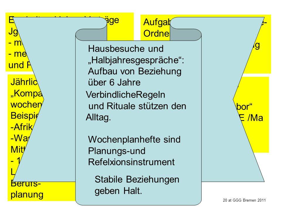 Aufbau von Kompetenzen und allmähliche Erweiterung – in immer neuen inhaltlichen Zusammenhängen und Arbeitsformen Erarbeiten kleiner Vorträge Jg. 5 -
