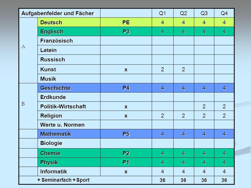 Grundlegende Bedingungen für die Wahl der fünf Prüfungsfächer: Prüfungsfächer können nur Fächer mit 4 Wochenstunden sein P1,.., P4 sind schriftl.
