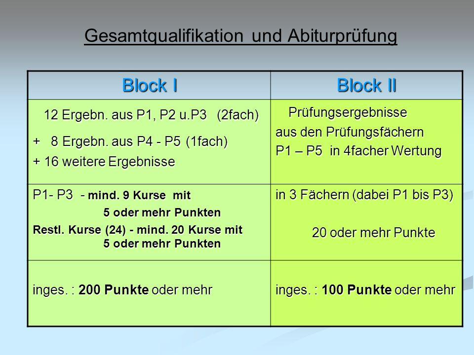 Gesamtqualifikation und Abiturprüfung Block I Block II 12 Ergebn. aus P1, P2 u.P3 (2fach) 12 Ergebn. aus P1, P2 u.P3 (2fach) + 8 Ergebn. aus P4 - P5 (
