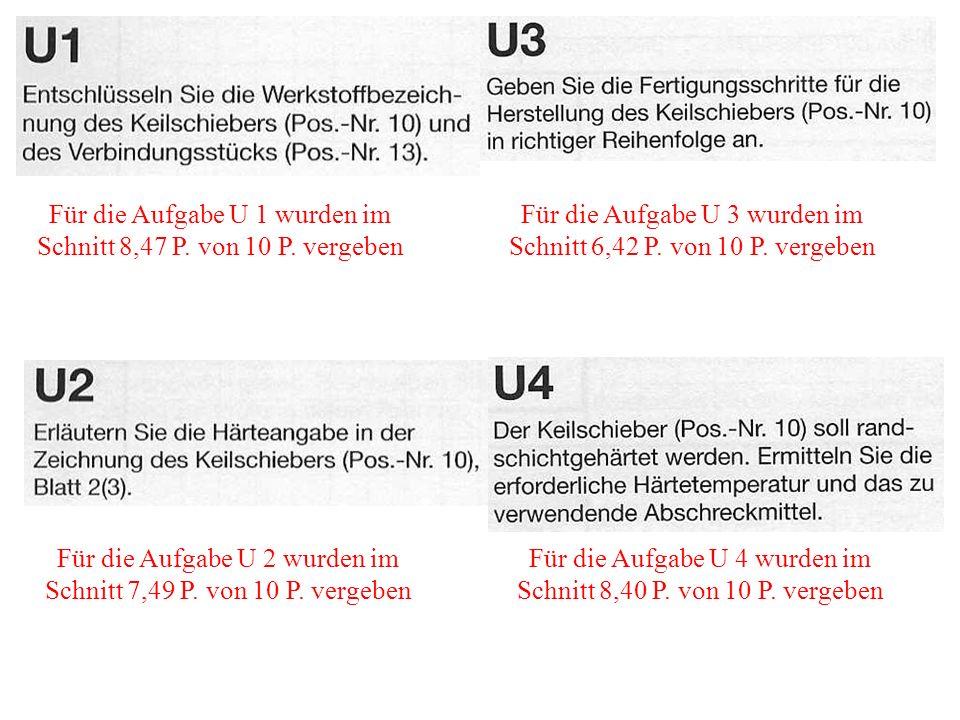 Für die Aufgabe U 1 wurden im Schnitt 8,47 P. von 10 P. vergeben Für die Aufgabe U 4 wurden im Schnitt 8,40 P. von 10 P. vergeben Für die Aufgabe U 3