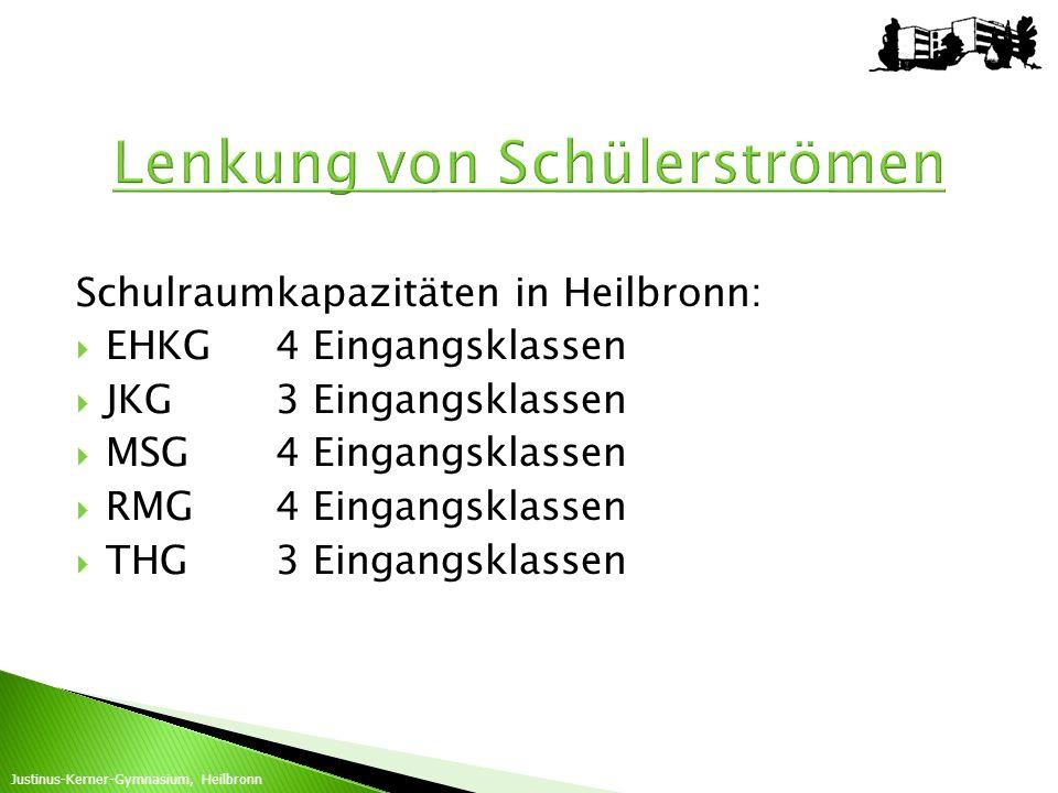 Schulraumkapazitäten in Heilbronn: EHKG4 Eingangsklassen JKG3 Eingangsklassen MSG4 Eingangsklassen RMG4 Eingangsklassen THG3 Eingangsklassen Justinus-