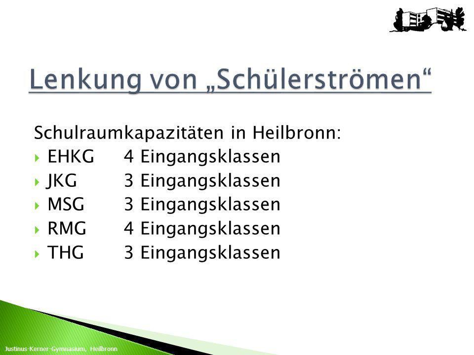 Schulraumkapazitäten in Heilbronn: EHKG4 Eingangsklassen JKG3 Eingangsklassen MSG3 Eingangsklassen RMG4 Eingangsklassen THG3 Eingangsklassen Justinus-