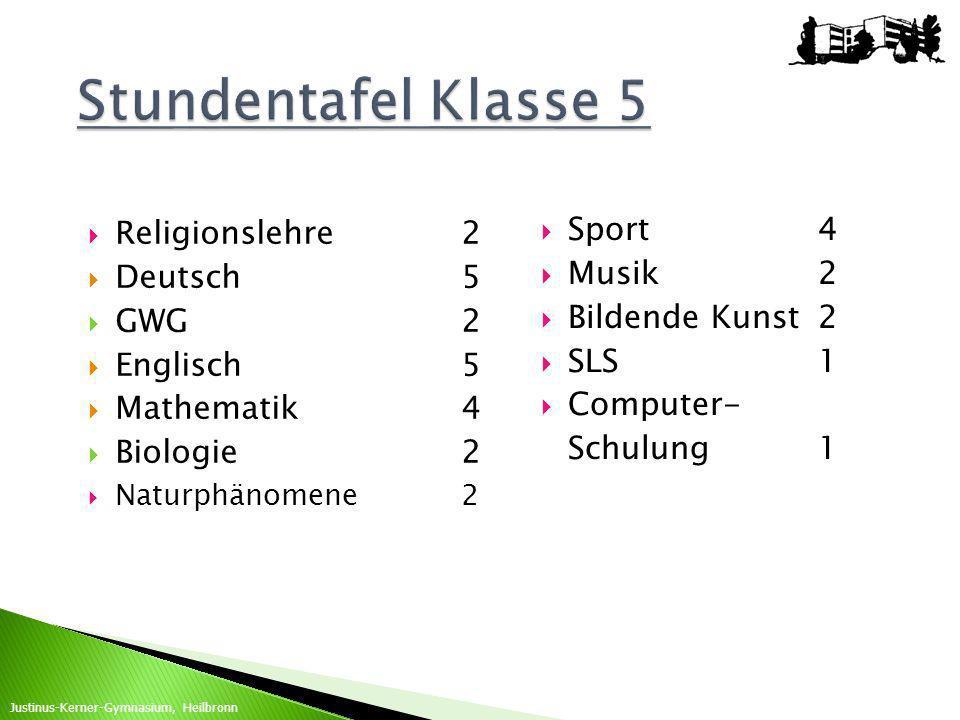 Religionslehre2 Deutsch5 GWG2 Englisch5 Mathematik4 Biologie2 Naturphänomene2 Sport4 Musik2 Bildende Kunst2 SLS 1 Computer- Schulung1 Justinus-Kerner-