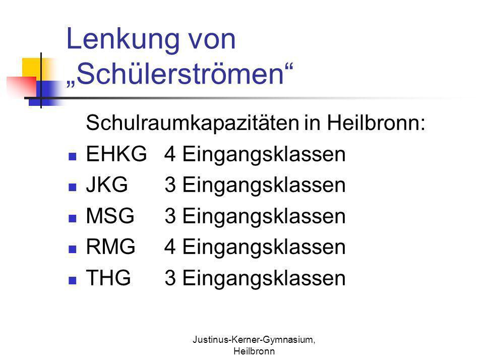 Justinus-Kerner-Gymnasium, Heilbronn Lenkung von Schülerströmen Schulraumkapazitäten in Heilbronn: EHKG4 Eingangsklassen JKG3 Eingangsklassen MSG3 Ein