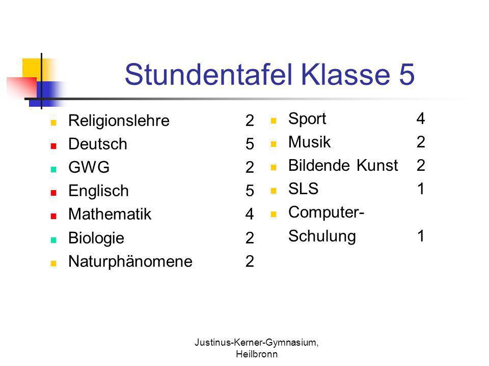 Justinus-Kerner-Gymnasium, Heilbronn Stundentafel Klasse 5 Religionslehre2 Deutsch5 GWG2 Englisch5 Mathematik4 Biologie2 Naturphänomene2 Sport4 Musik2