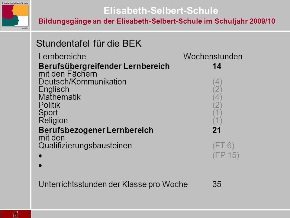 Elisabeth-Selbert-Schule Curriculare Ausrichtung Berufsübergreifender Lernbereich Deutsch/Kommunikation, Mathematik und Englisch orientieren sich an den Standards der Hauptschule Klasse 9.
