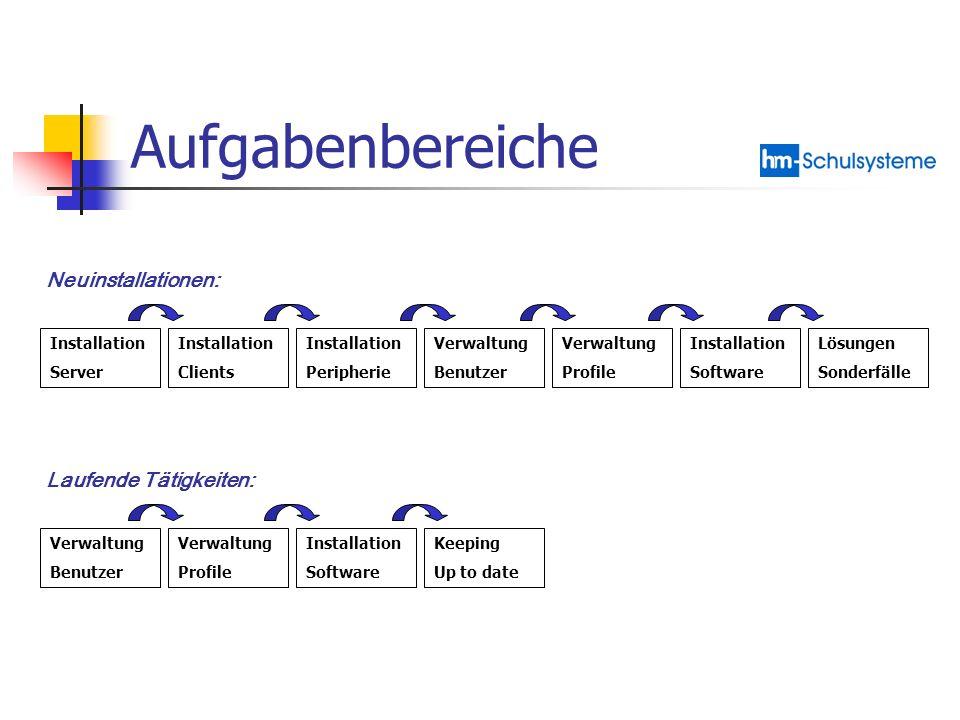 Aufgabenbereiche Installation Server Installation Clients Installation Peripherie Verwaltung Benutzer Verwaltung Profile Installation Software Lösunge