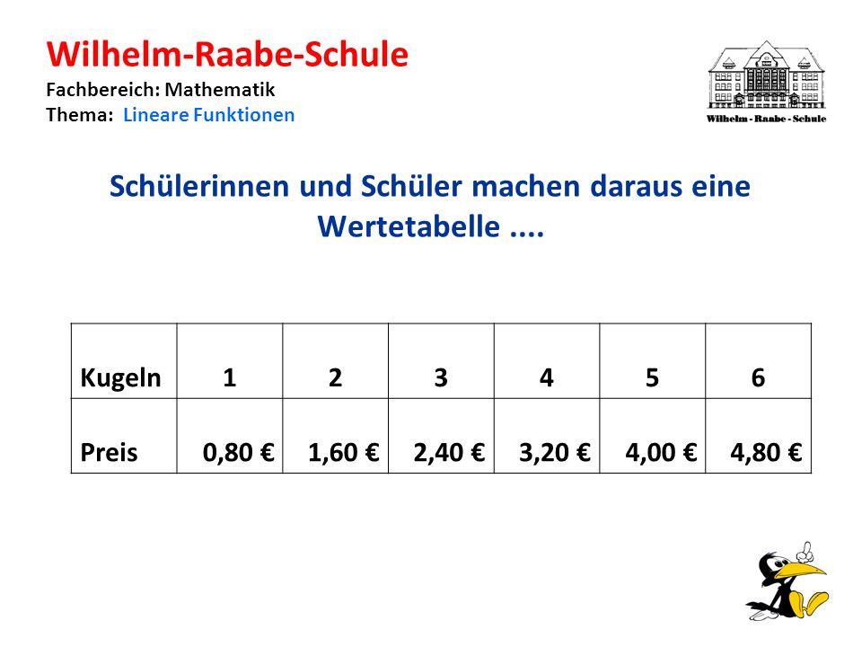 Wilhelm-Raabe-Schule Fachbereich: Mathematik Thema: Lineare Funktionen Schülerinnen und Schüler machen daraus eine Wertetabelle....
