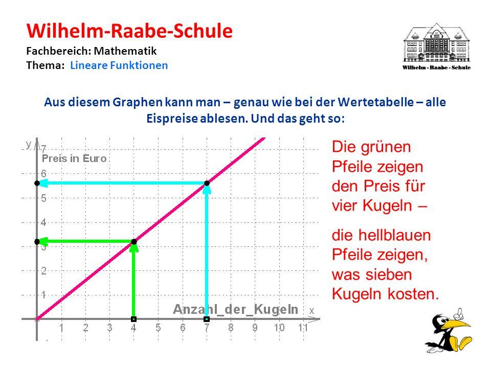 Wilhelm-Raabe-Schule Fachbereich: Mathematik Thema: Lineare Funktionen Aus diesem Graphen kann man – genau wie bei der Wertetabelle – alle Eispreise ablesen.