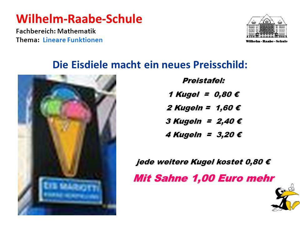 Wilhelm-Raabe-Schule Fachbereich: Mathematik Thema: Lineare Funktionen Die Eisdiele macht ein neues Preisschild: Preistafel: 1 Kugel = 0,80 1 Kugel = 0,80 2 Kugeln = 1,60 2 Kugeln = 1,60 3 Kugeln = 2,40 3 Kugeln = 2,40 4 Kugeln = 3,20 4 Kugeln = 3,20 jede weitere Kugel kostet 0,80 jede weitere Kugel kostet 0,80 Mit Sahne 1,00 Euro mehr
