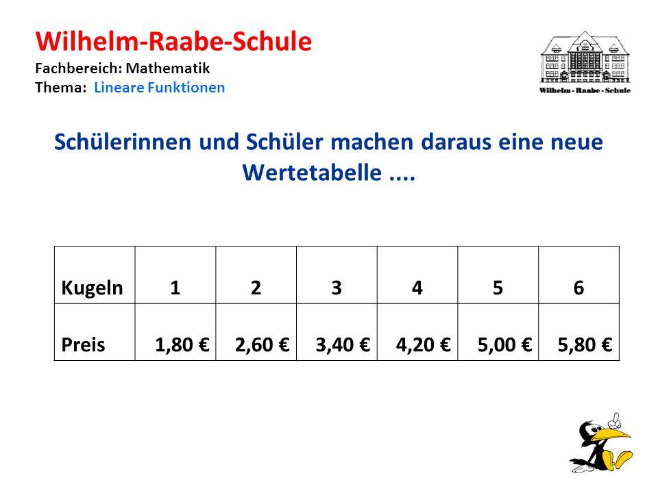 Wilhelm-Raabe-Schule Fachbereich: Mathematik Thema: Lineare Funktionen Schülerinnen und Schüler machen daraus eine neue Wertetabelle....