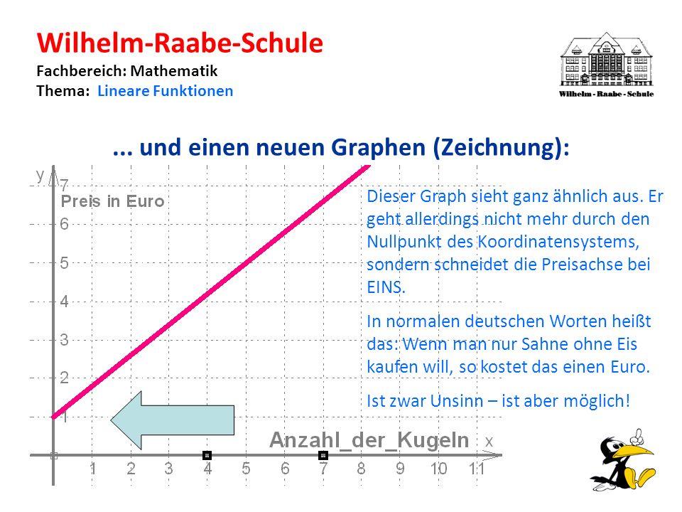 Wilhelm-Raabe-Schule Fachbereich: Mathematik Thema: Lineare Funktionen...