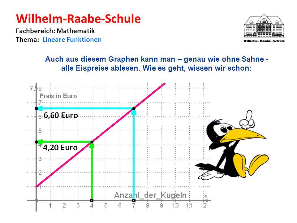Wilhelm-Raabe-Schule Fachbereich: Mathematik Thema: Lineare Funktionen Auch aus diesem Graphen kann man – genau wie ohne Sahne - alle Eispreise ablesen.